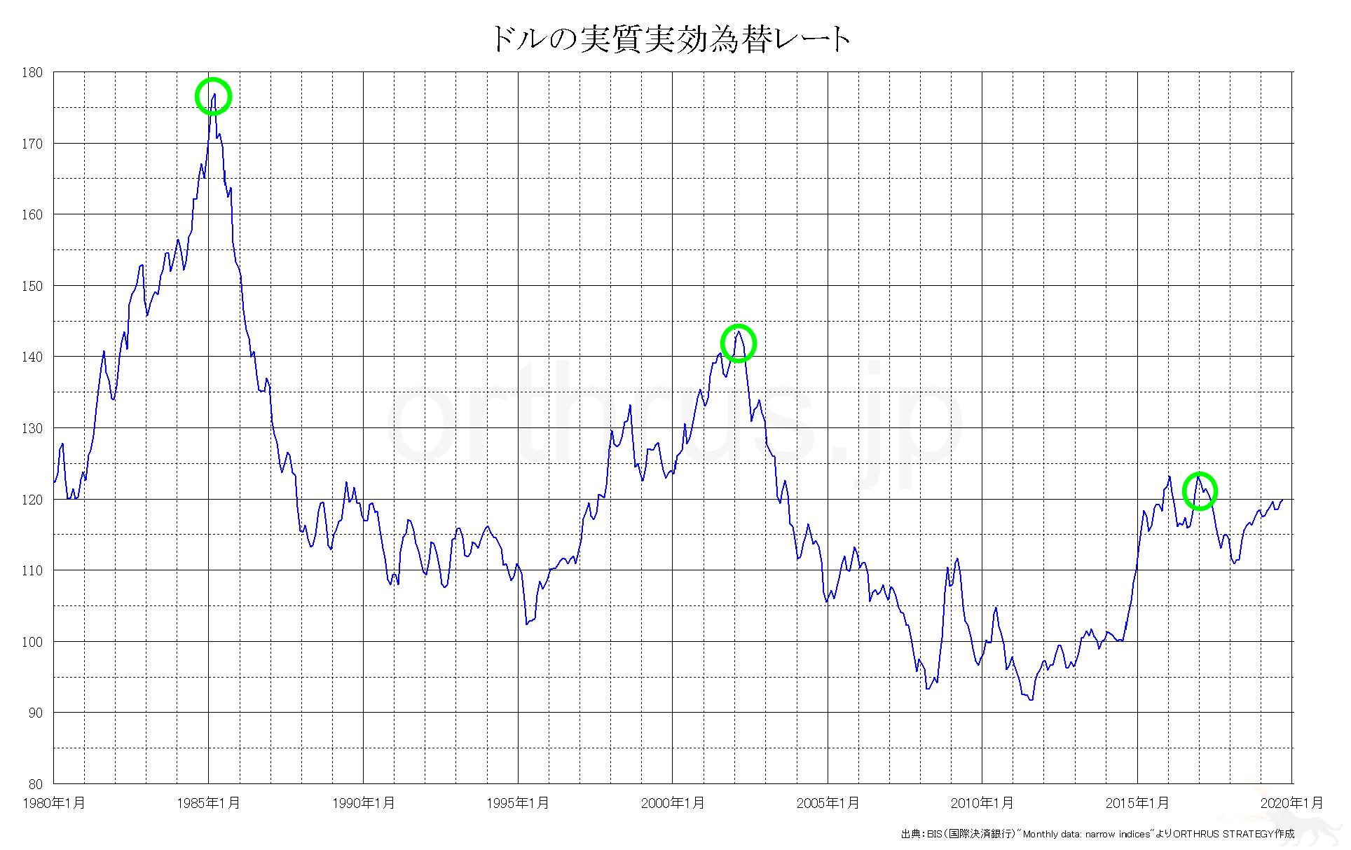 ドルの実質実効為替レートのチャート
