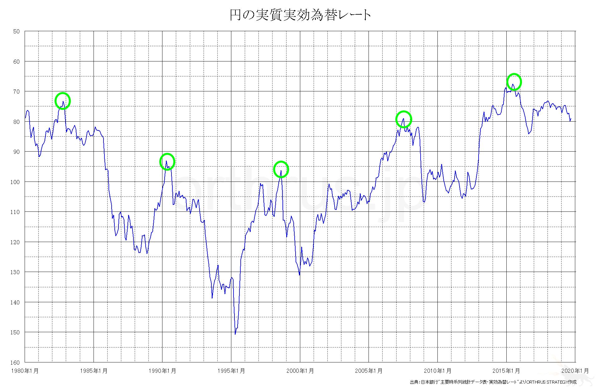円の実質実効為替レートでみた8年周期説のチャート