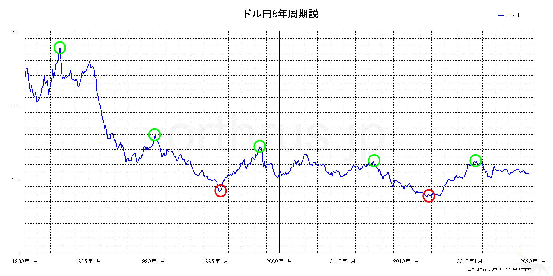 ドル円8年周期説の解説チャート