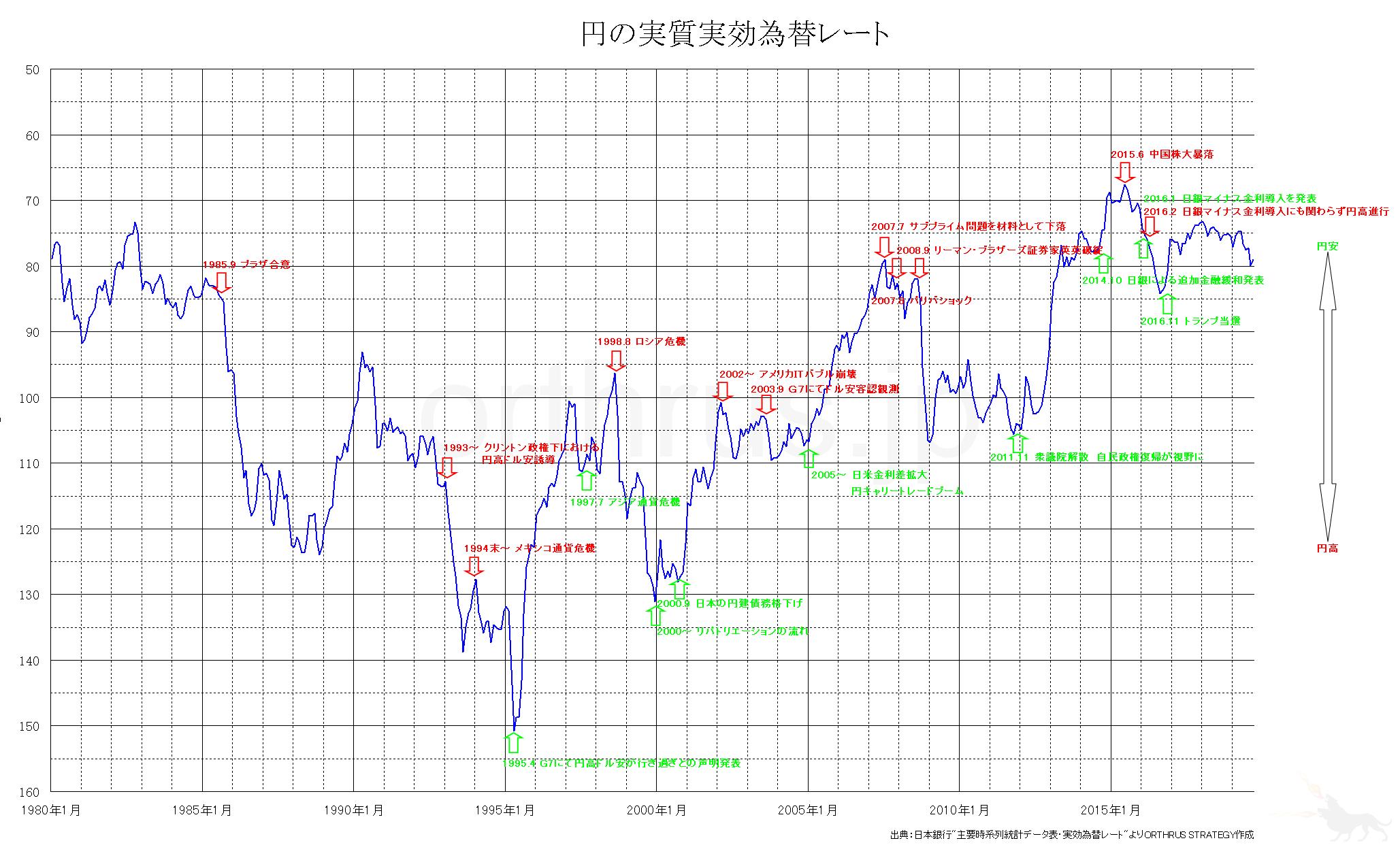 円の実質実効為替レートのチャート