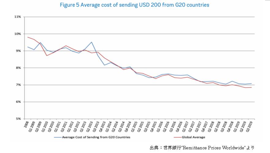 国際送金の手数料の推移