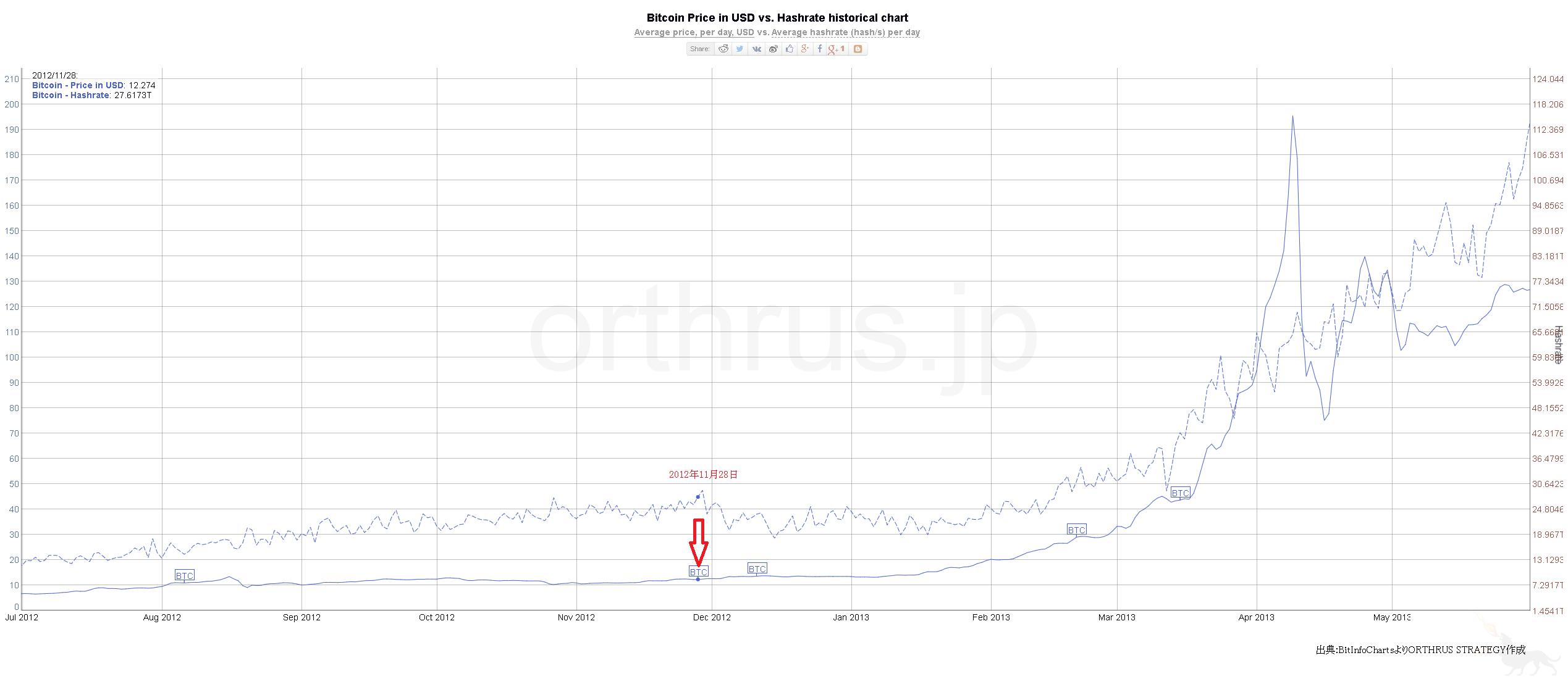 2012年のビットコイン半減期のチャート