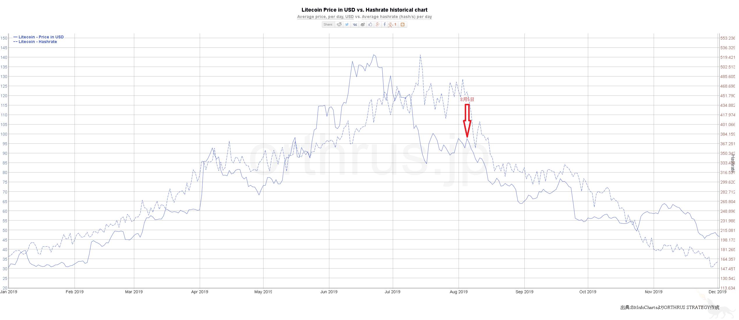 半減期のライトコインのチャート