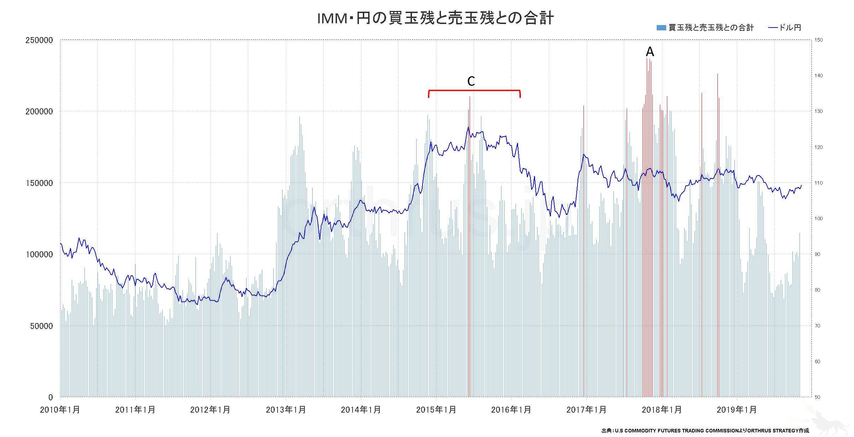 IMMポジションのチャート