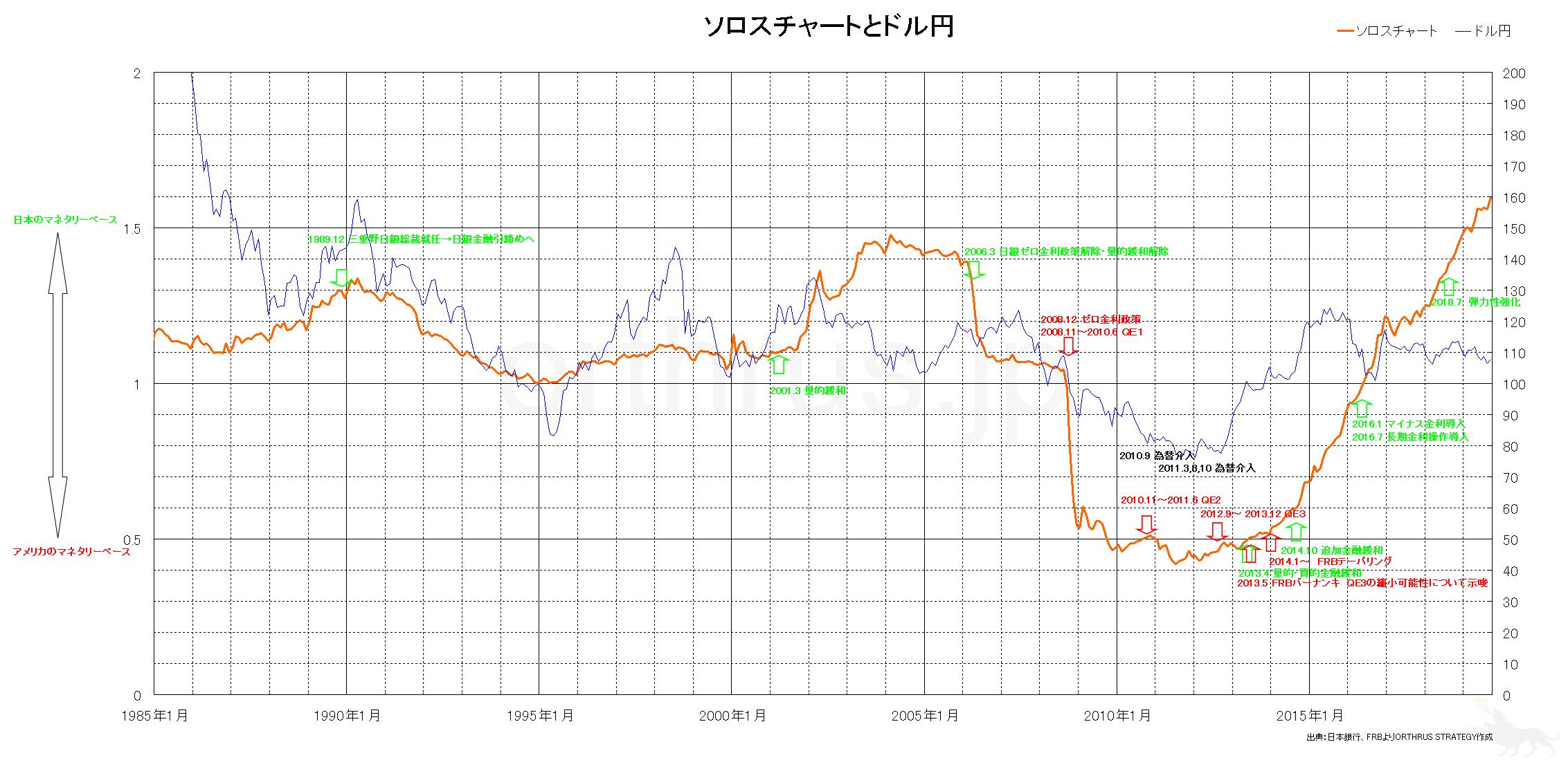 ソロスチャートとドル円チャートの対比