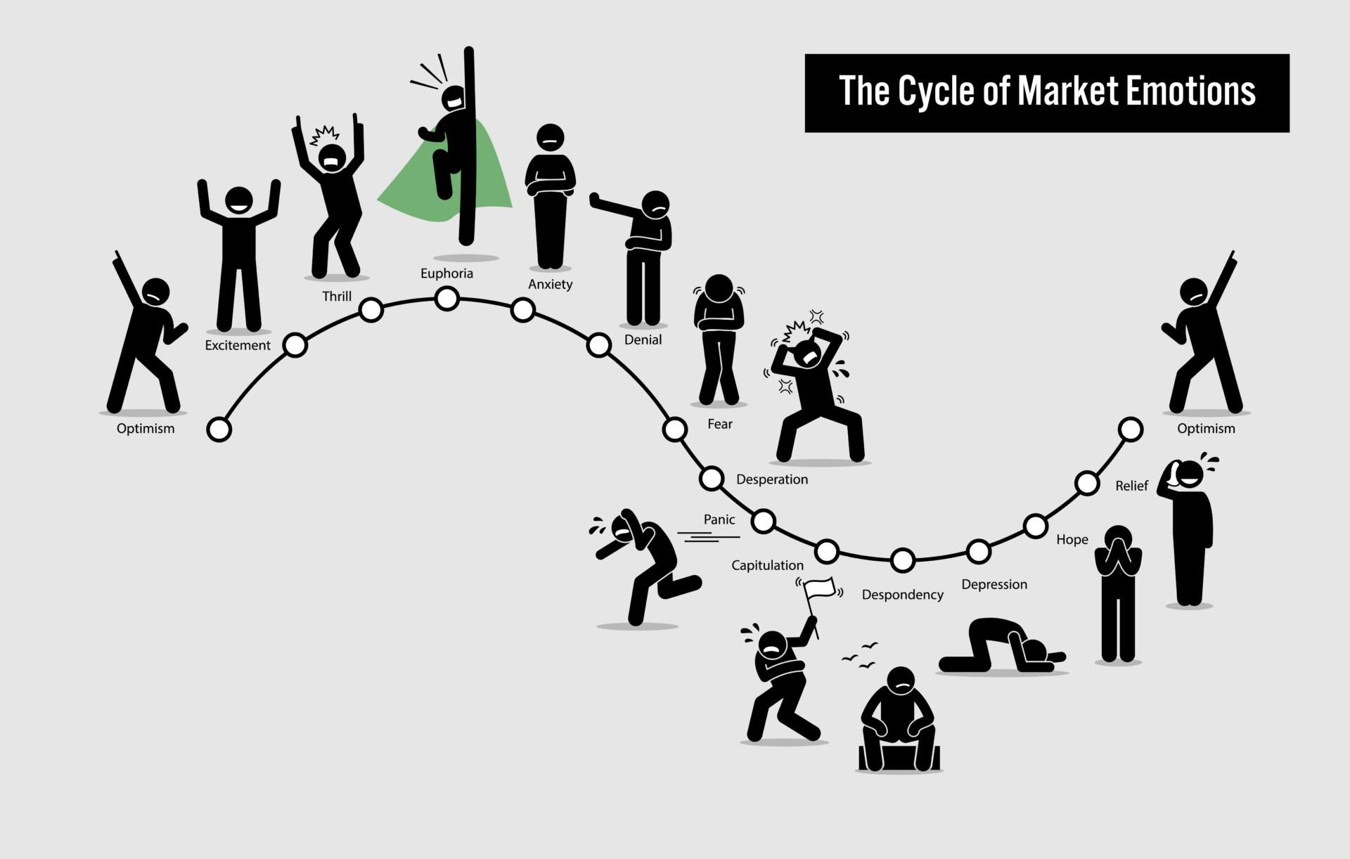 投資の心理的サイクル